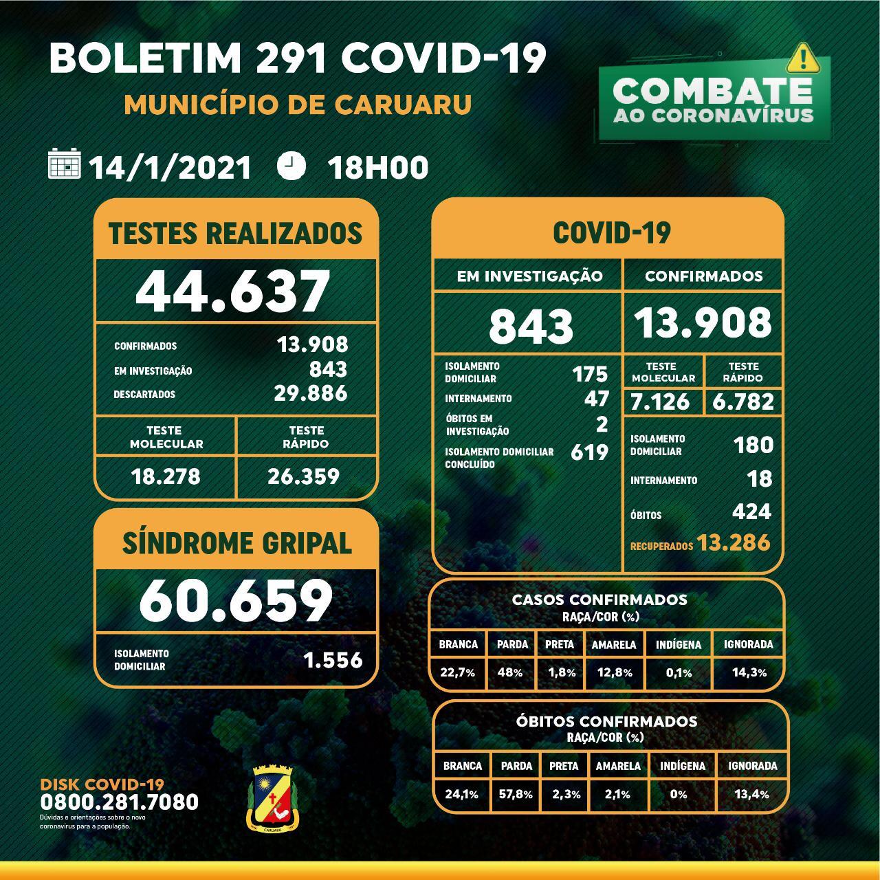 Covid-19: Boletim diário da Secretaria de Saúde – 14.01.21