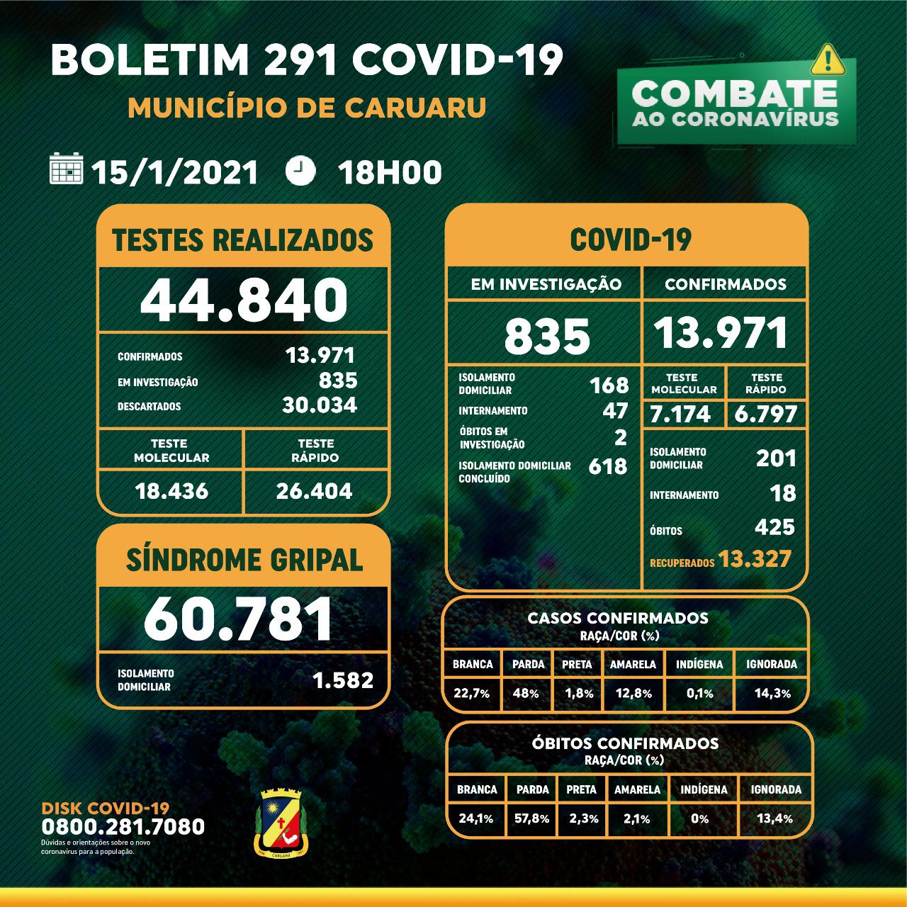 Covid-19: Boletim diário da Secretaria de Saúde – 15.01.21