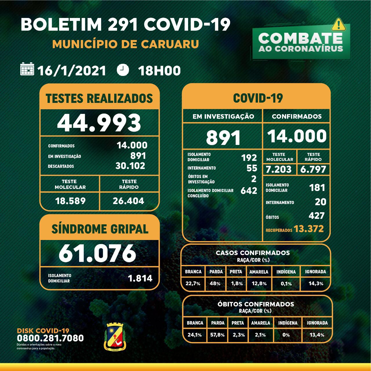 Covid-19: Boletim diário da Secretaria de Saúde – 16.01.21