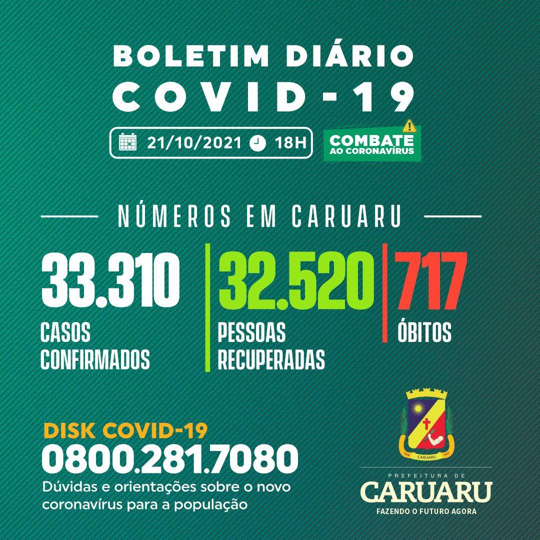 Covid-19: Boletim diário da Secretaria de Saúde – 21.10.21