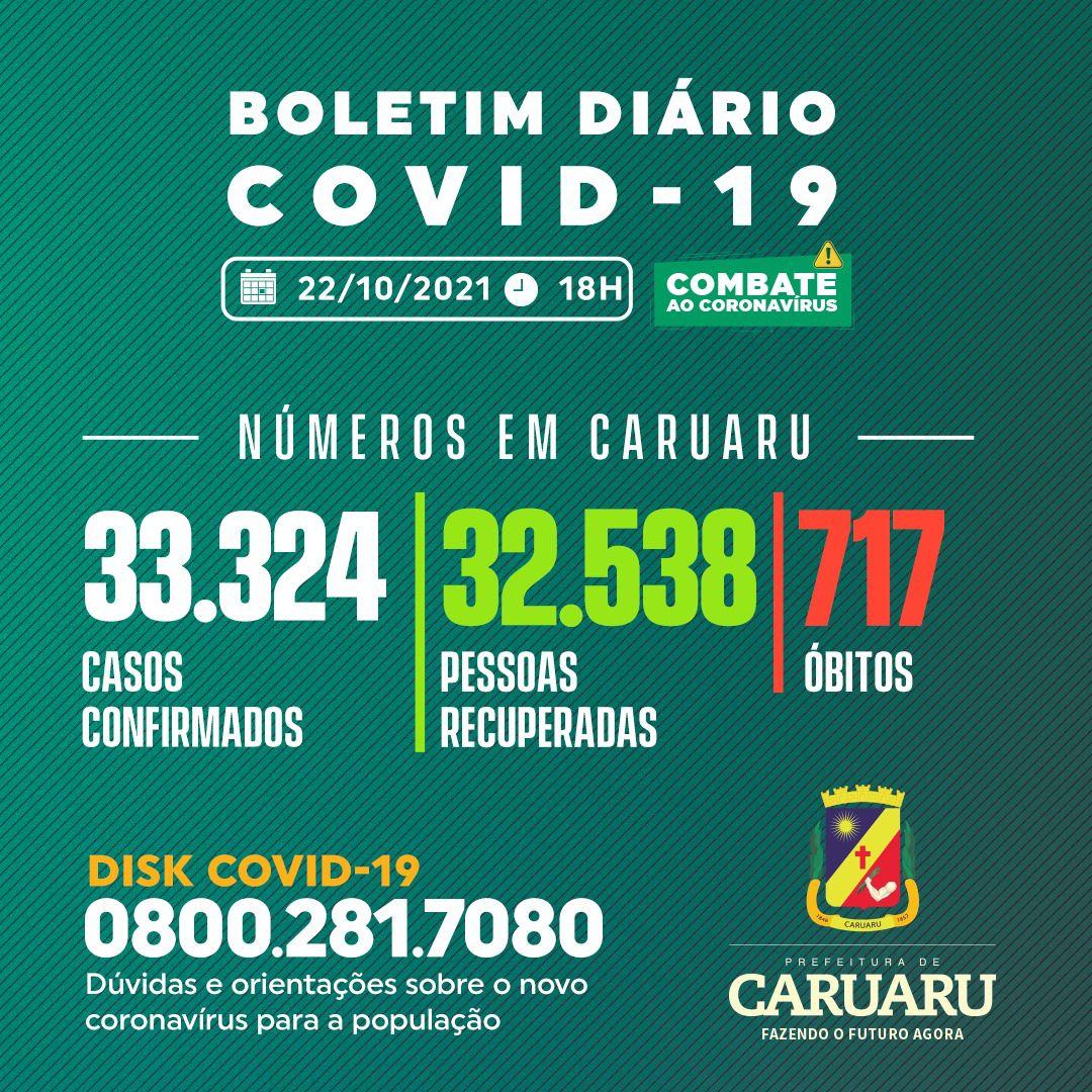 Covid-19: Boletim diário da Secretaria de Saúde – 22.10.21